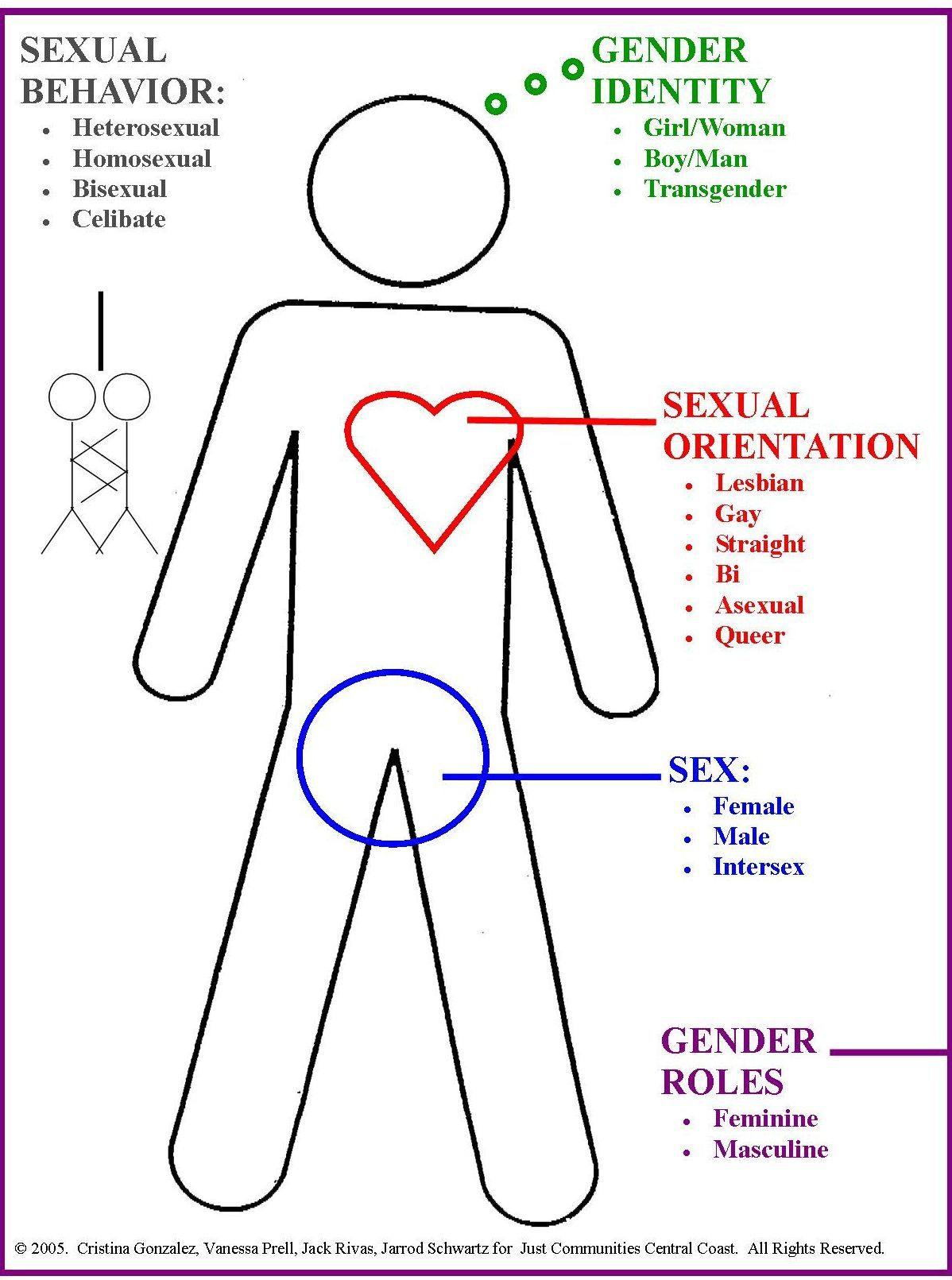 Gendersex, sexual orientation, and identity are in the body