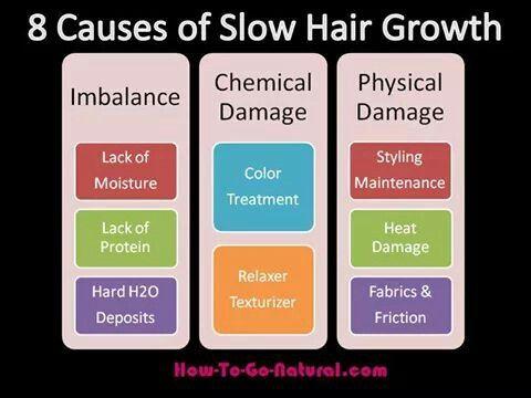 Slow Hair Growth