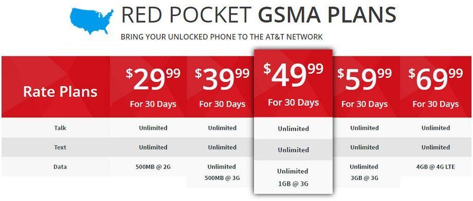 RED POCKET GSM-A SIM DUAL-CUT STANDARD & MICRO – Smartphone Gear