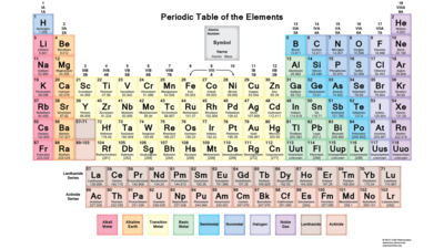 atomic number this is a downloadable soft colored periodic table of - Atomic Number On The Periodic Table Refers To