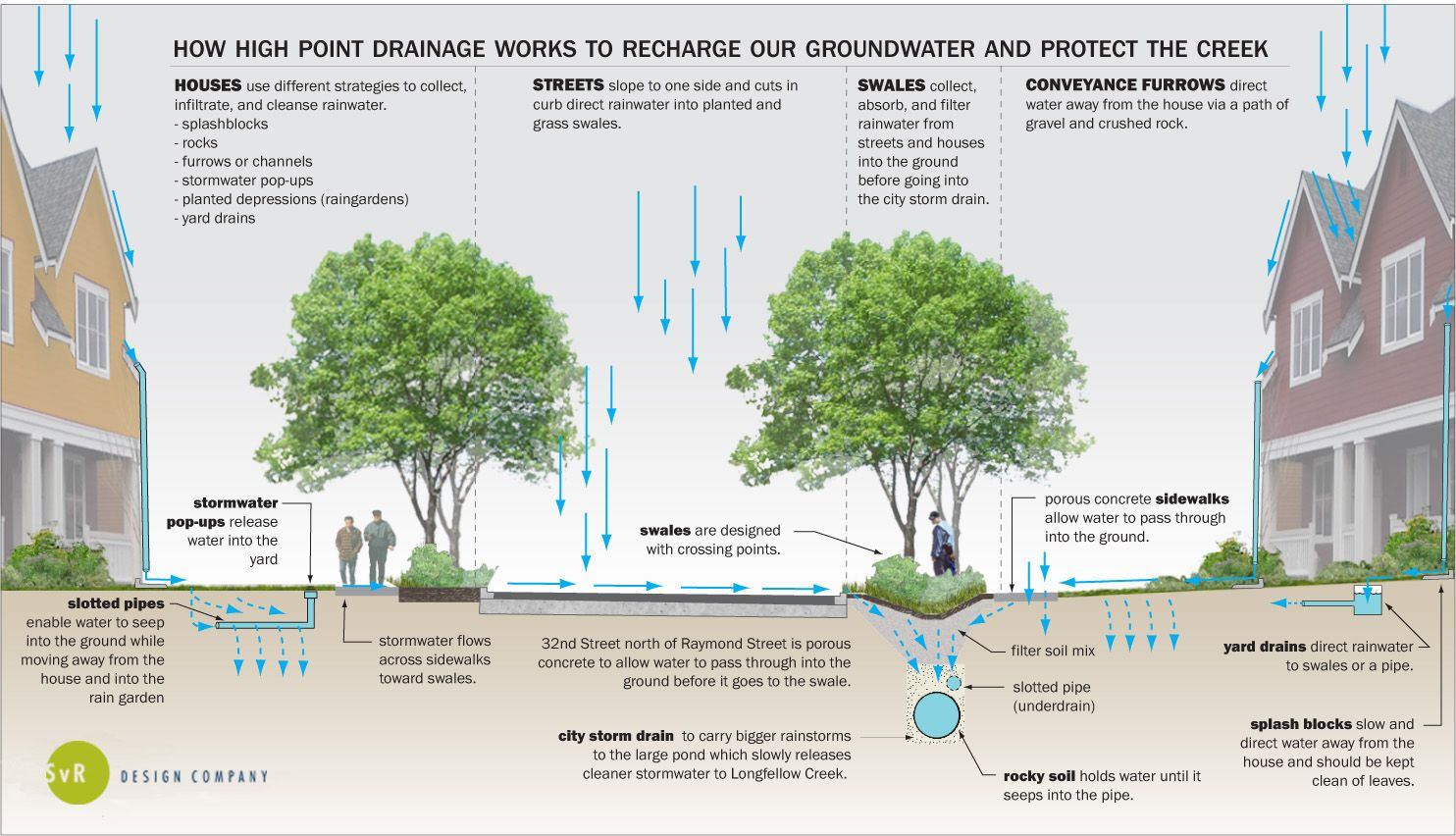 thesis on drainage management
