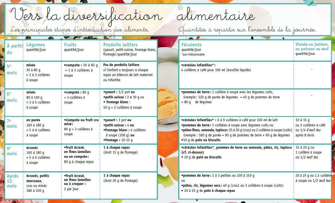 Fabuleux nourrir mon bébé calendrier d introduction des aliments | Bebe  KZ22