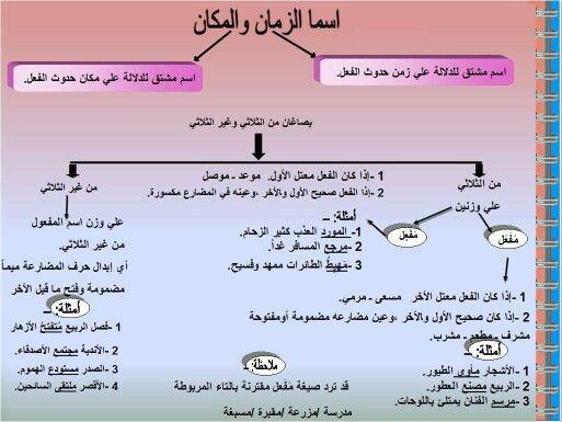 اسماء الزمان والمكان Arabic Language Arabic Langauge Learning Arabic