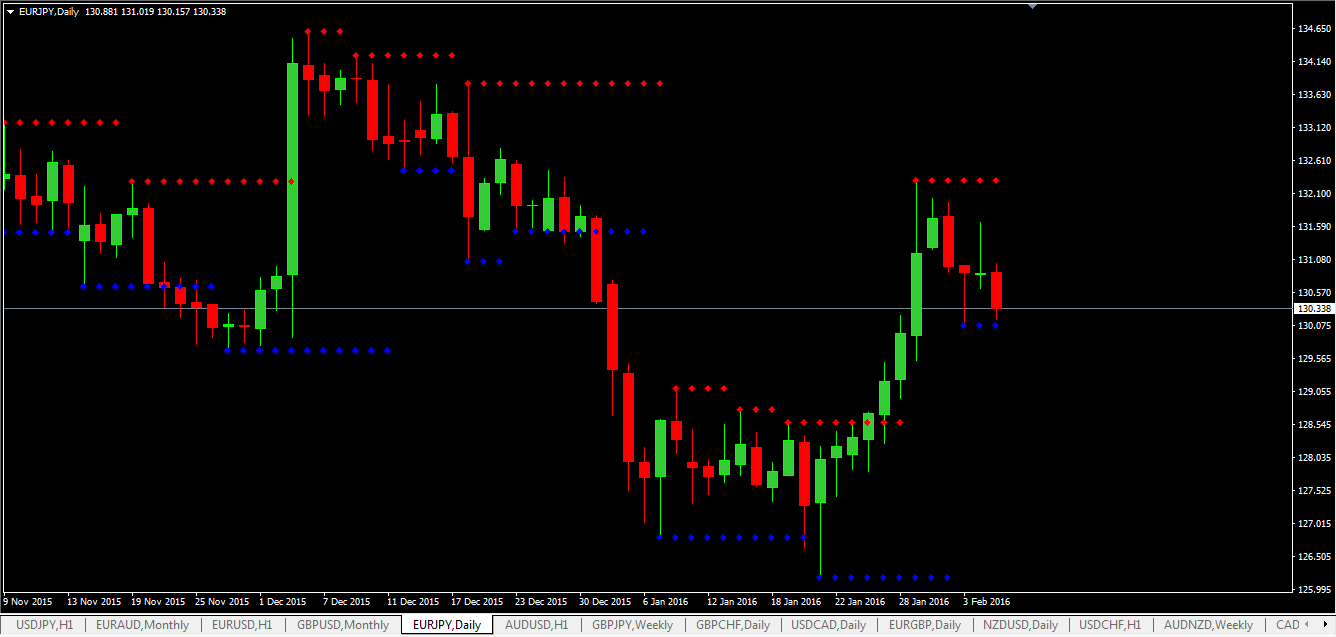 Support and resistance indicator for binary options