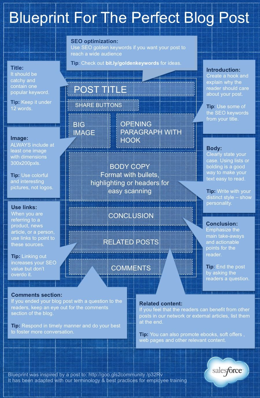Infographic blueprint for the perfect blog post digital infographic blueprint for the perfect blog post malvernweather Gallery