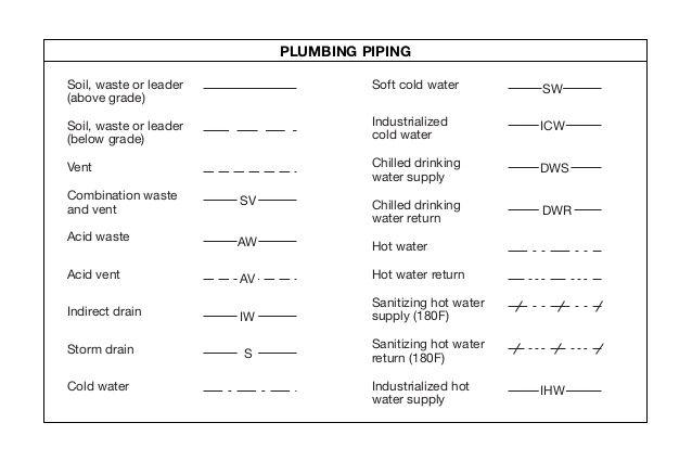 Plan Symbols In 2020 How To Plan Architecture Symbols Floor Plan Symbols