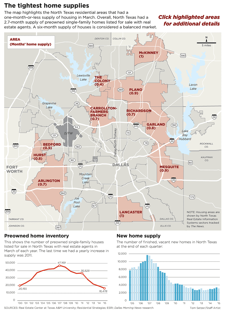 Housing Shortage Puts The Pinch On Dallas Area Homebuyers Home Buying Residential Real Estate Dallas Fort Worth