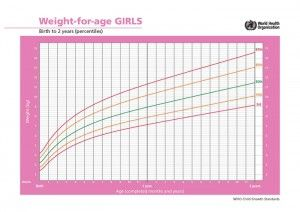 Average Growth Patterns Of Breastfed Babies  Growth Charts Baby