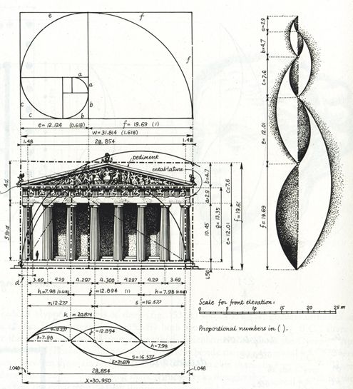 The Golden Ratio in Fireplaces and other Architectural