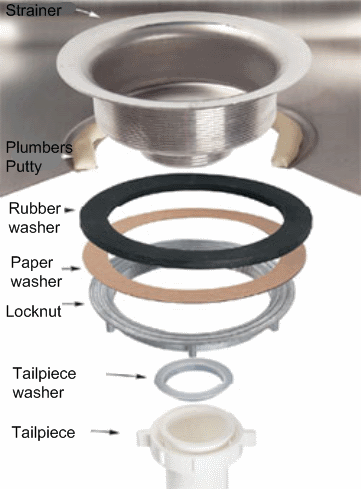 Installing a basket strainer, kitchen sink outlet | plumbing ...