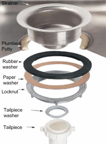 Kitchen Sink Basket Strainer Cabinet Pull Outs Installing A Strainer, Outlet ...