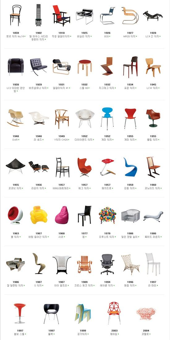 week1. Iconic chairs of the 20th Century