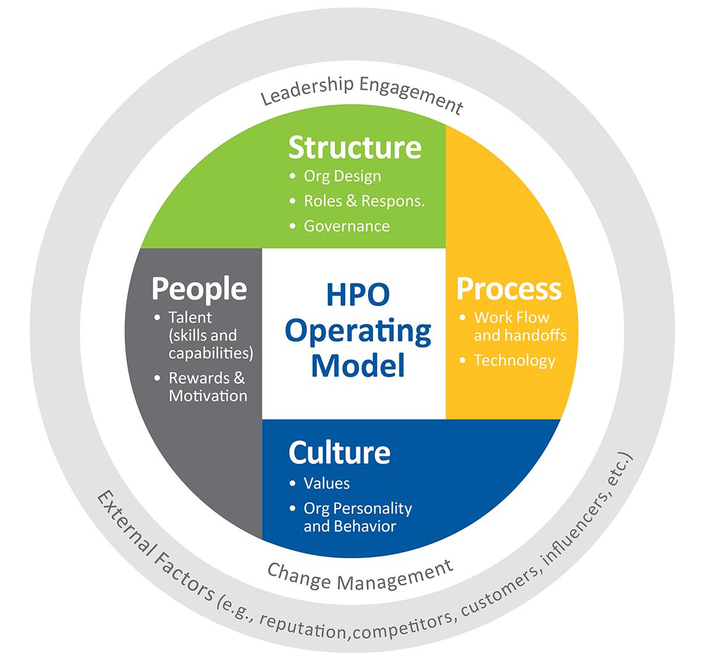 High Performance Organization (HPO) Operating Model