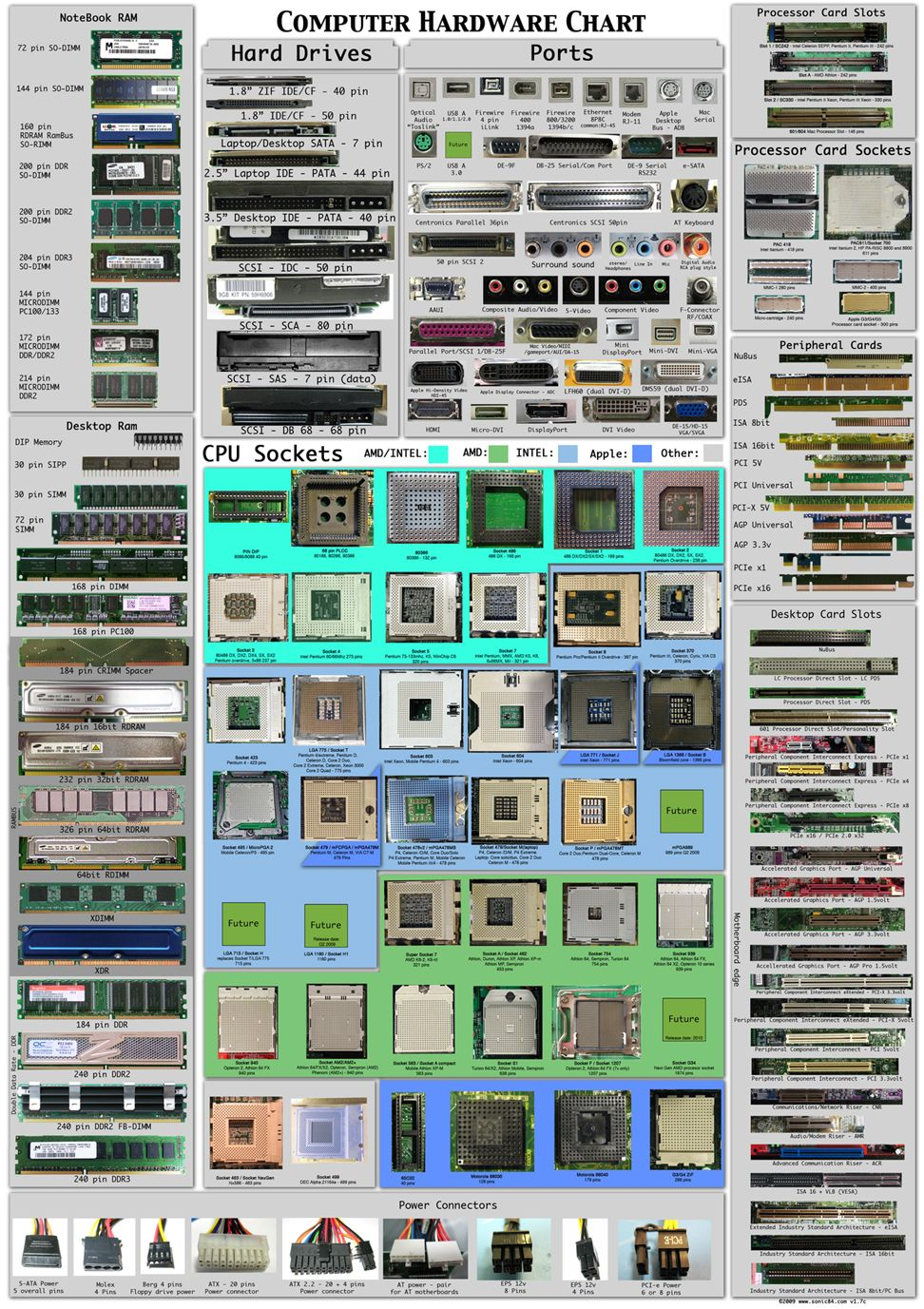 hight resolution of pc hardware poster by sonic840