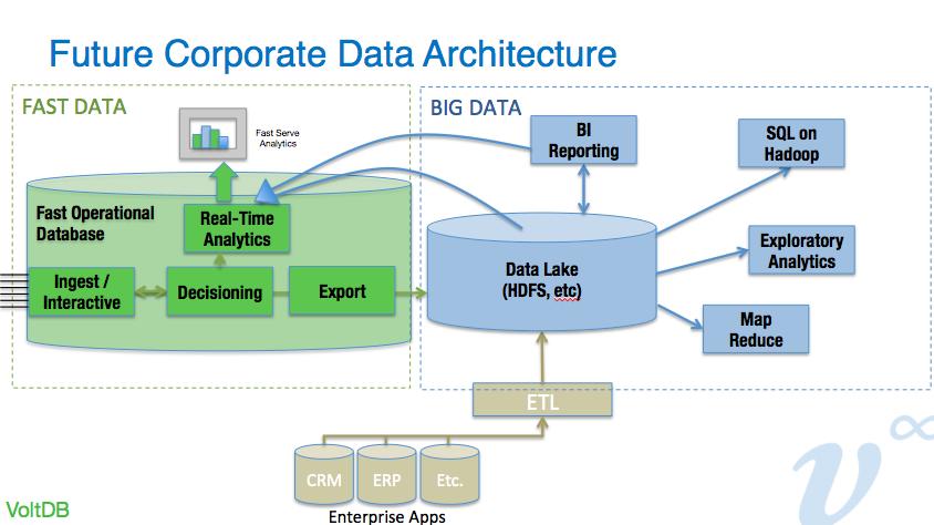 voltdb use cases Google'da Ara Data architecture, Big