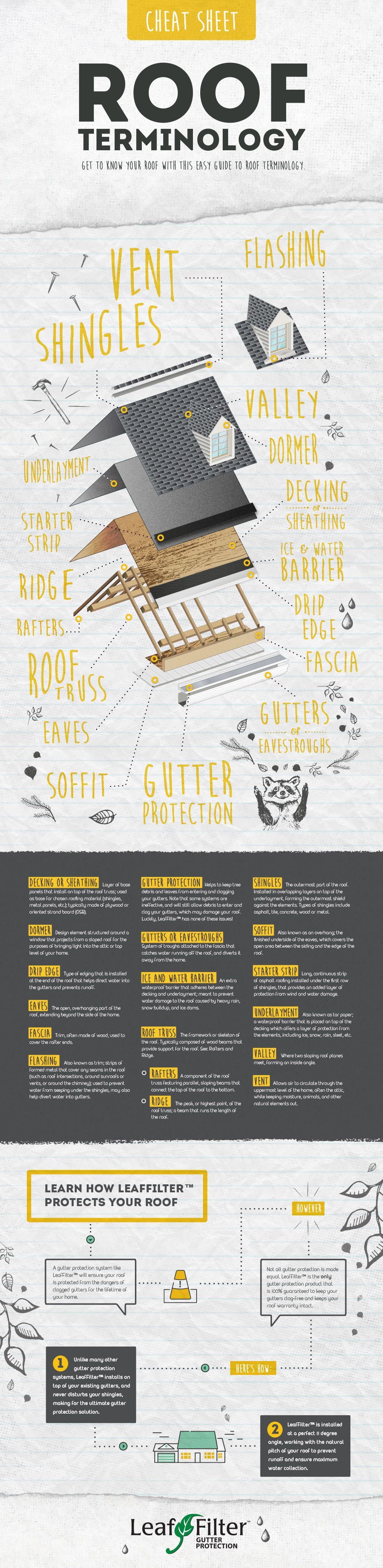Roof Information Cheat Sheets Roof Roof Design