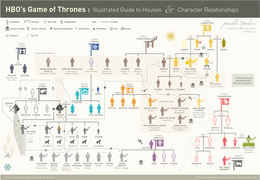 A cheat sheet for GOT.