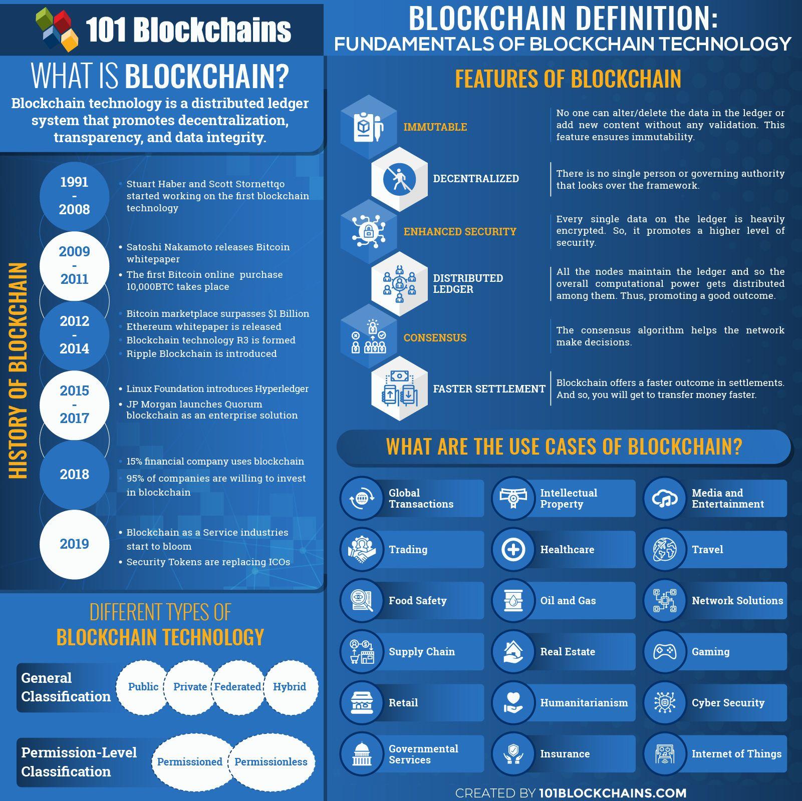 Pin On Blockchain Technology