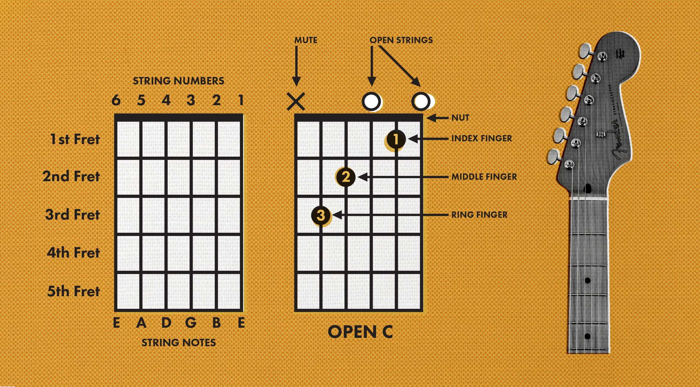 How to read a chord chart guitar chord chart guitar