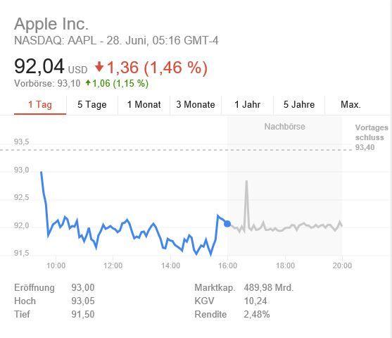 AAPL: Apple kündigt Q3 2016 Termin für Quartalszahlen an - https://apfeleimer.de/2016/06/aapl-apple-kuendigt-q3-2016-termin-fuer-quartalszahlen-an - Es ist mal wieder Zeit, den Apple-Aktionären aktuelle Geschäftszahlen vorzulegen. Und daher setzt Apple zum 27.7. seinen Q3 2016 Earnings Call an, um über die aktuelle Geschäftslage zu informieren. Um genau zu sein, veranstaltet Apple das Event am 27.7.2016 um 17 Uhr. Nachdem Apple bei der Ver...