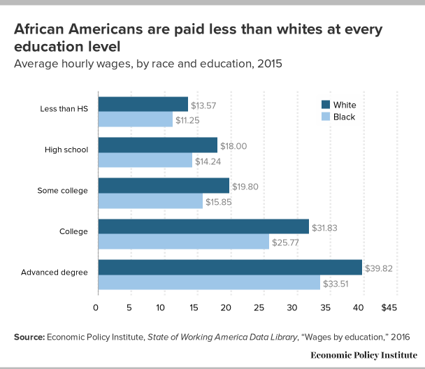 Black Americans Paid Less Than Whites Regardless Of Education