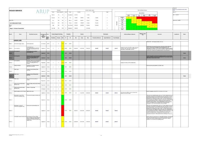 Free Project Management Templates Download Risk Analysis