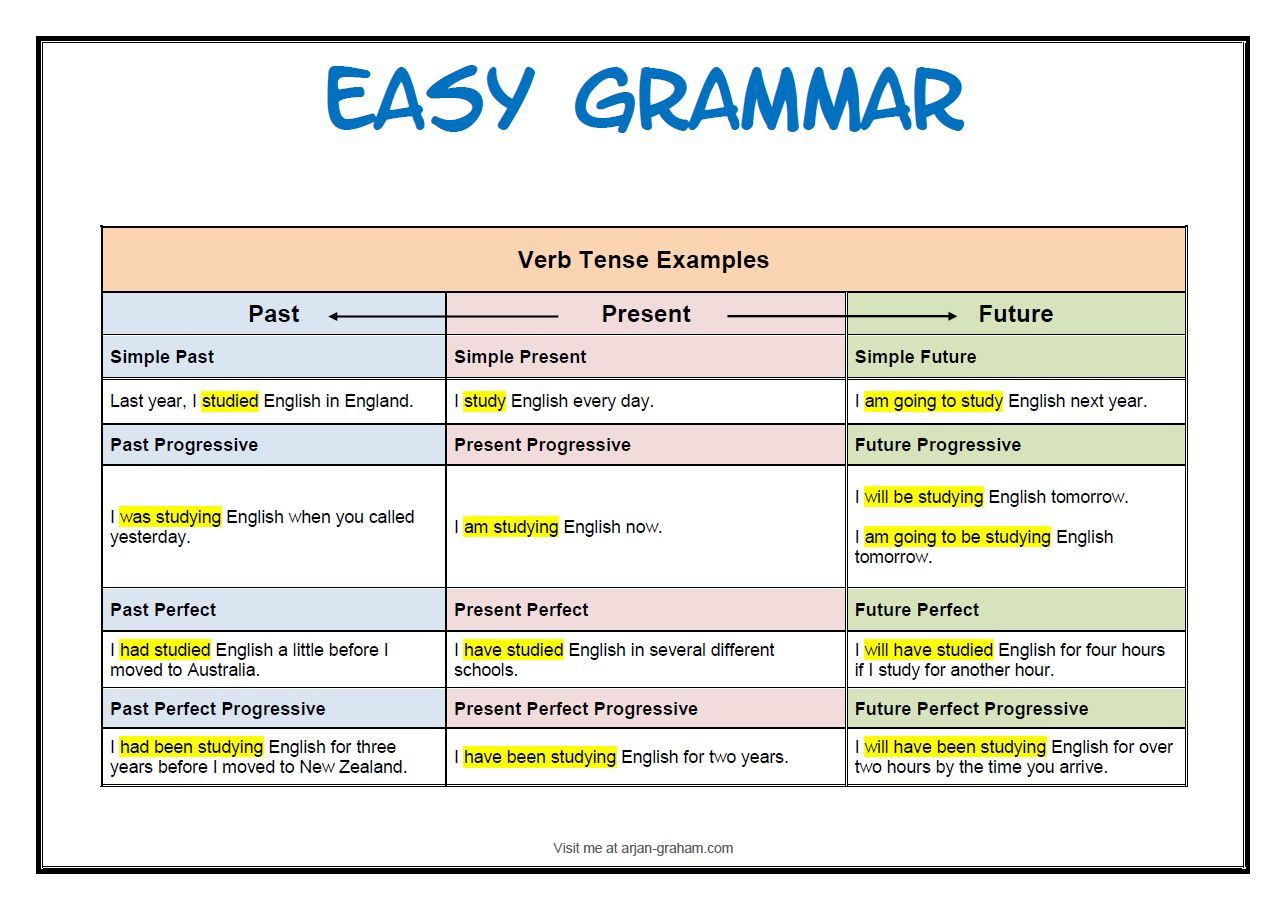 English Grammar Verb Tense Chart With Images