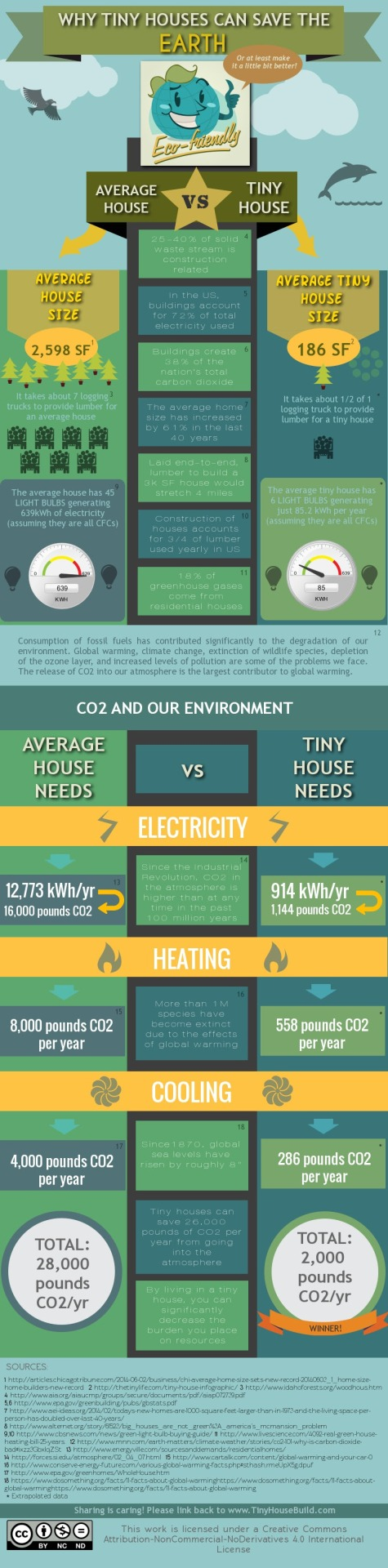 Ourtinyadventure Entry06 Check Out This Info Graph On
