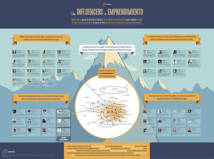 """Felicidades a nuestra Presidenta @Joana Sanchez, a @Juan Merodio y @Elena Gómez por ser parte de """"Los Top Influencers de Emprendimiento"""" #Infografia  #Emprendedores #MarketingDigital"""