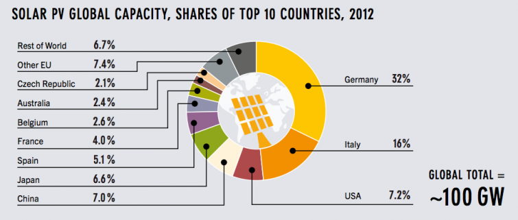 Solar Percentage By Country Solar Energy Facts Solar Energy Renewable Energy