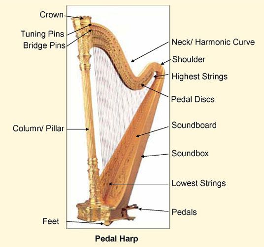 PlayHarp.com