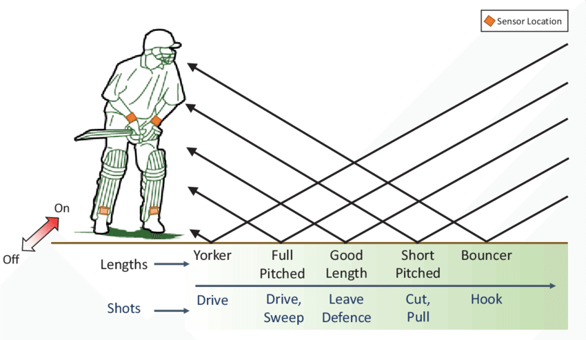 Fig. 6. Illustration of the bowling lengths during our batting...
