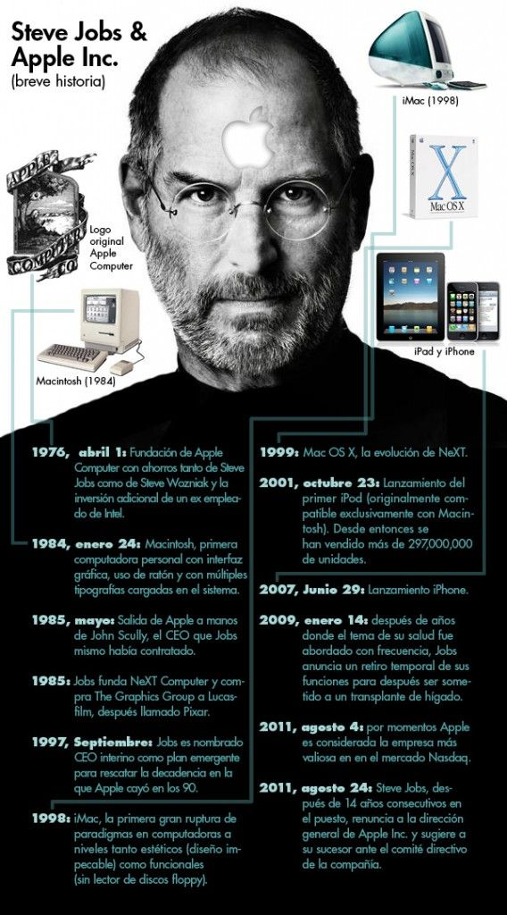 Steve Jobs U0026 Apple Inc. Breve Historia. #infografia (repinned By  @ricardollera  Steve Jobs Resume