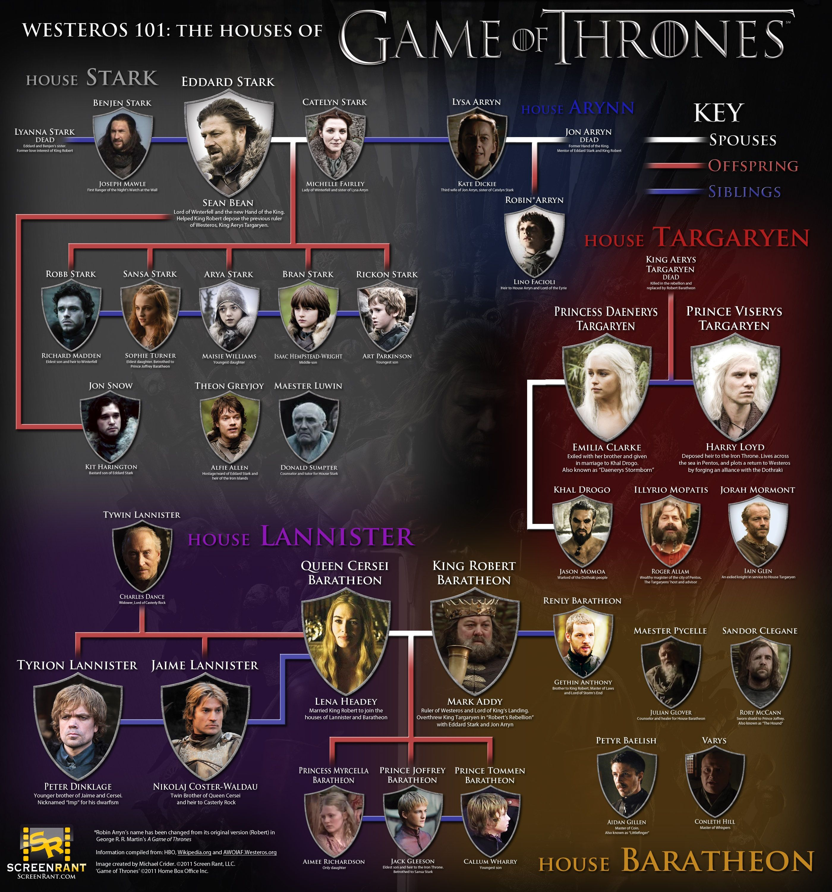 Family Lines Game of Thrones Westeros, Game of thrones