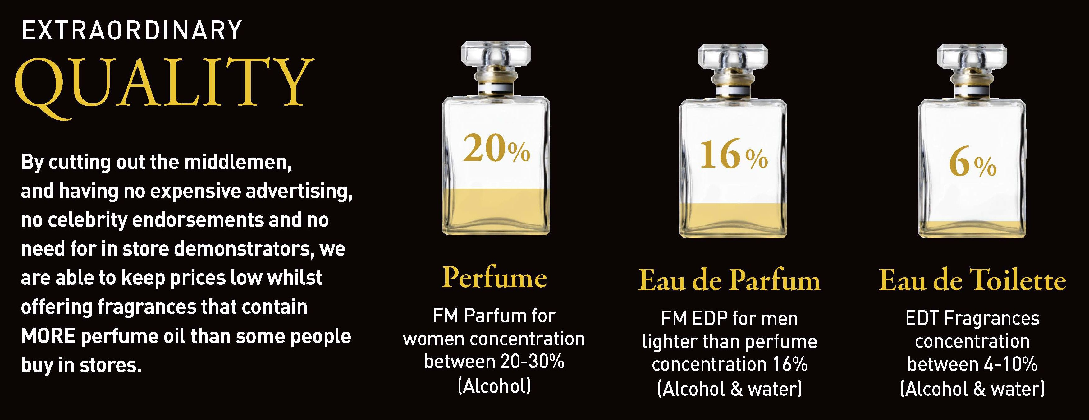 What Are Your Perfumes Actually Made Of? Find out now http