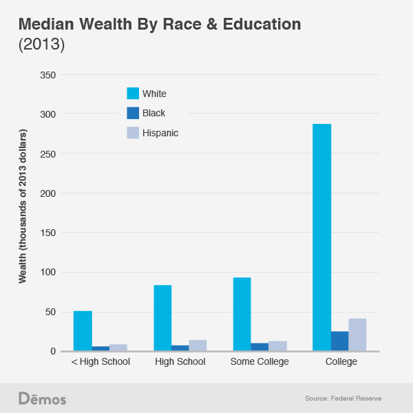 White High School Dropouts Have More Wealth Than Black And Hispanic College Graduates High School Dropouts High School Education College