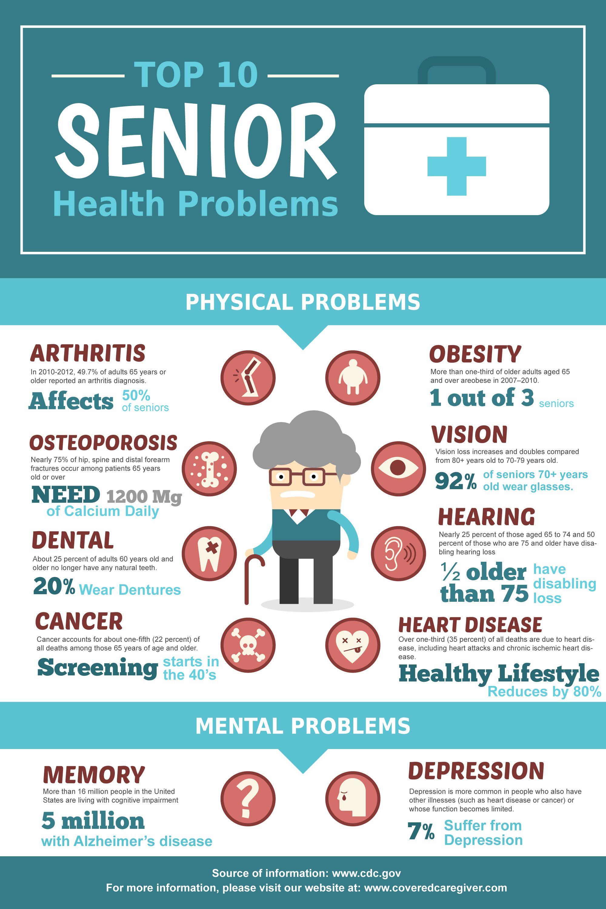 Top 10 Health Problems Seniors Face That You Might Not