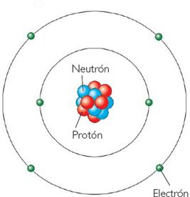 Pin By Luis Antonio On Propiedades Fisicas Y Quimicas Neutrons Protons Electrons