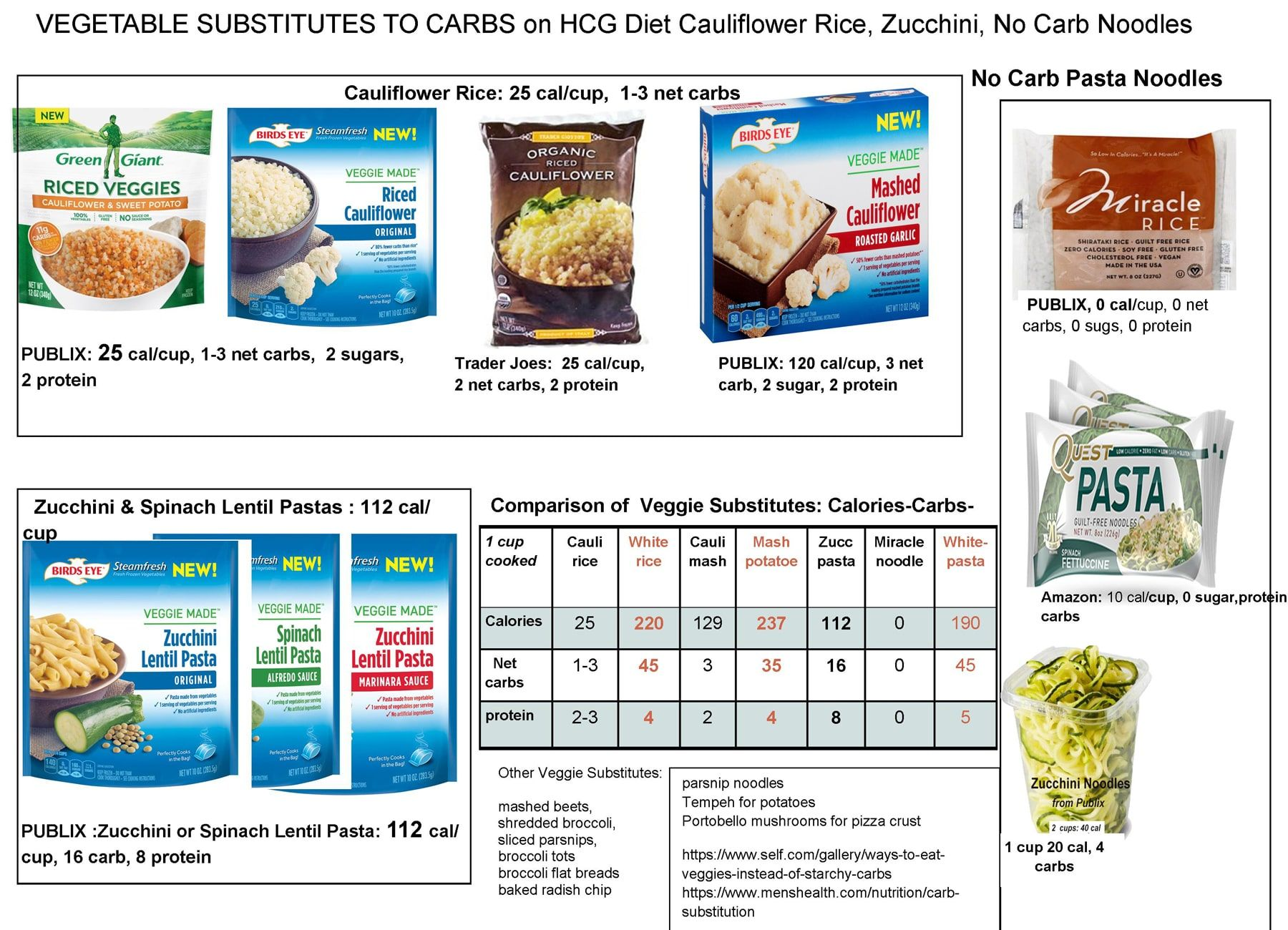 Eliminating All Carbs From The Hcg Diet Is Difficult For Many Dieters New Widely Available