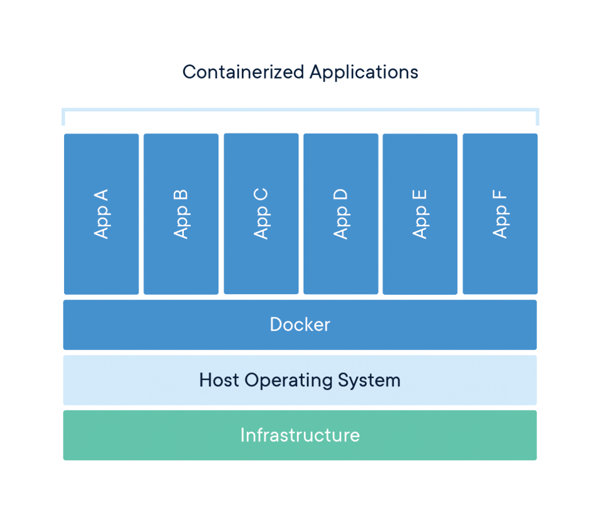 Docker And Kubernetes Root Vs Privileged Dockers Container Technology Crash Course