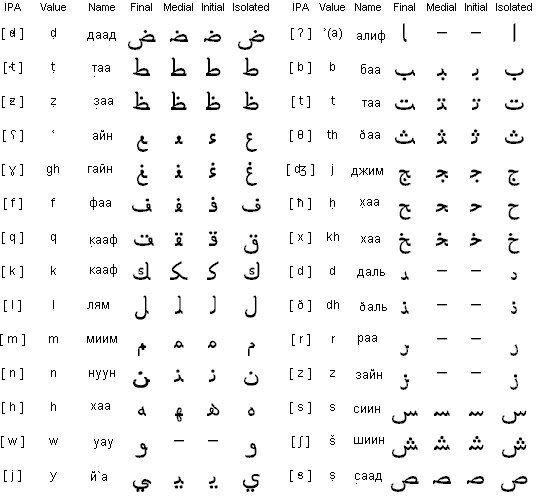 Арабский алфавит | Арабское письмо, Алфавит, Ислам
