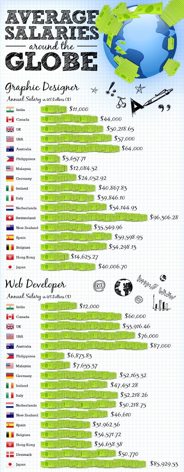Average Salary Of A Graphic Designer And Web Developer Graphic Designer Salary Graphic Design Web Development