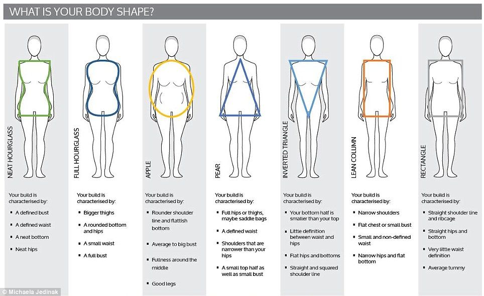 552d755d71695 Women are hourglass in their 20s and apple in their 50s  How female body  shapes change with age