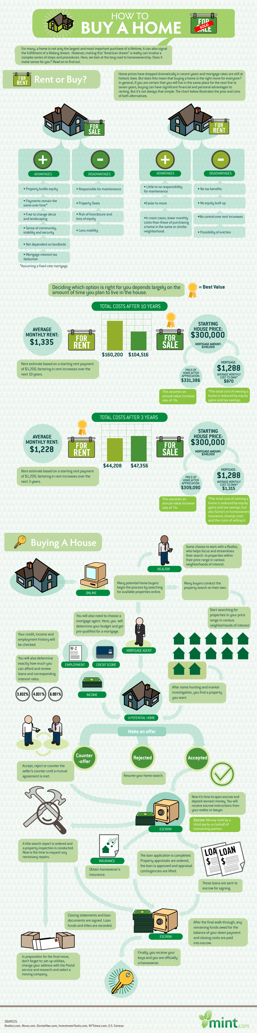 This infographic shows you how to choose whether to rent or buy a home, and then shows you the steps to take in order to buy a house.