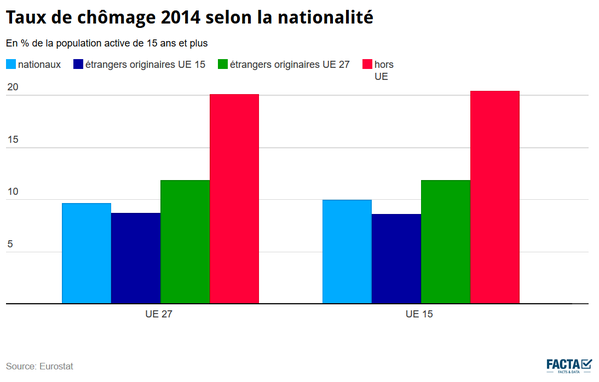 Taux de chômage selon la nationalité en 2014