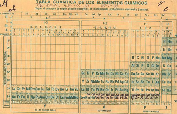 Mi primer tabla cuántica Cosas Pinterest Tabla, Ciencia y Cosas - fresh tabla periodica de los elementos quimicos definicion
