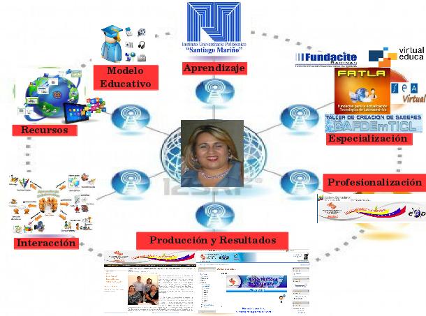Roisbel Figueroa :  Nivel 1: Mi Ambiente Personal de Aprendizaje #TRAL