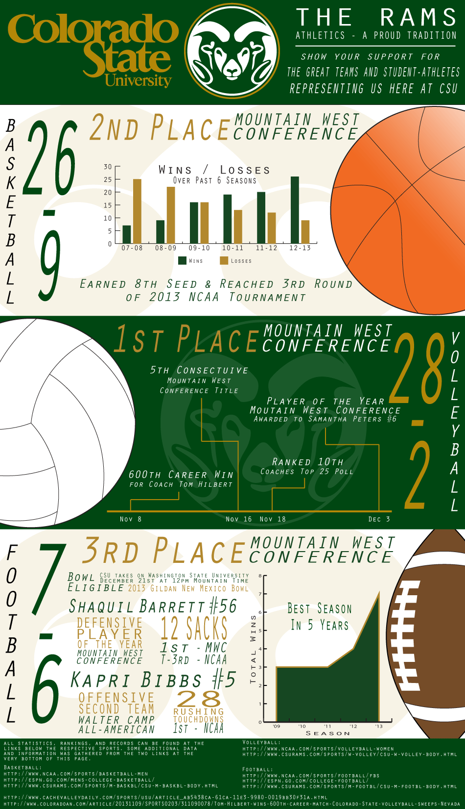 Final Infoposter On Athletics At Csu Student Athlete Athlete Great Team