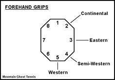 Tennis Forehand Grip Semi Western Lezzgo Interesting Article But I Still Prefer My One Handed Backhand Tennis Racket Tennis Grips Tennis Drills