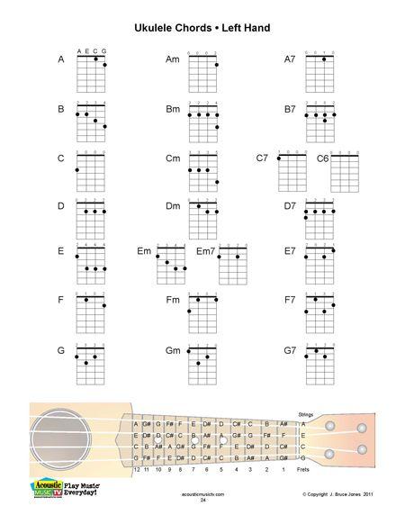Left handed uke chords | Ukulele Tutorials | Pinterest | Ukulele ...